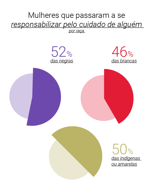 Gráfico - mulheres brasileiras passaram a cuidar de alguém na pandemia