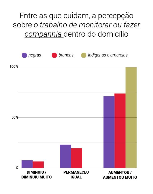 Gráfico - afirmaram que aumentou a necessidade de monitoramento e companhia