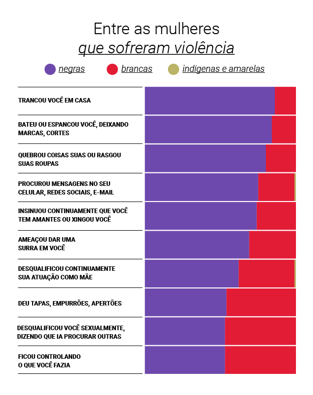 Gráfico - mulheres que sofreram violência